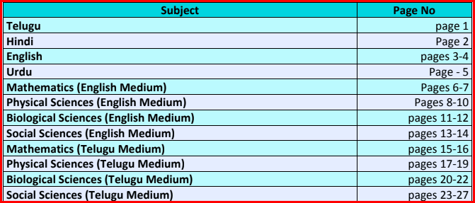 Topic Wise e-Content for Class 10th Students