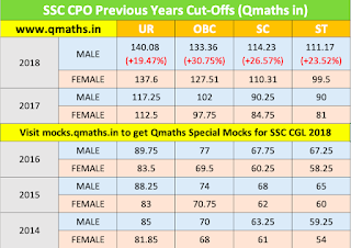 SSC CPO Previous Years Cut Off