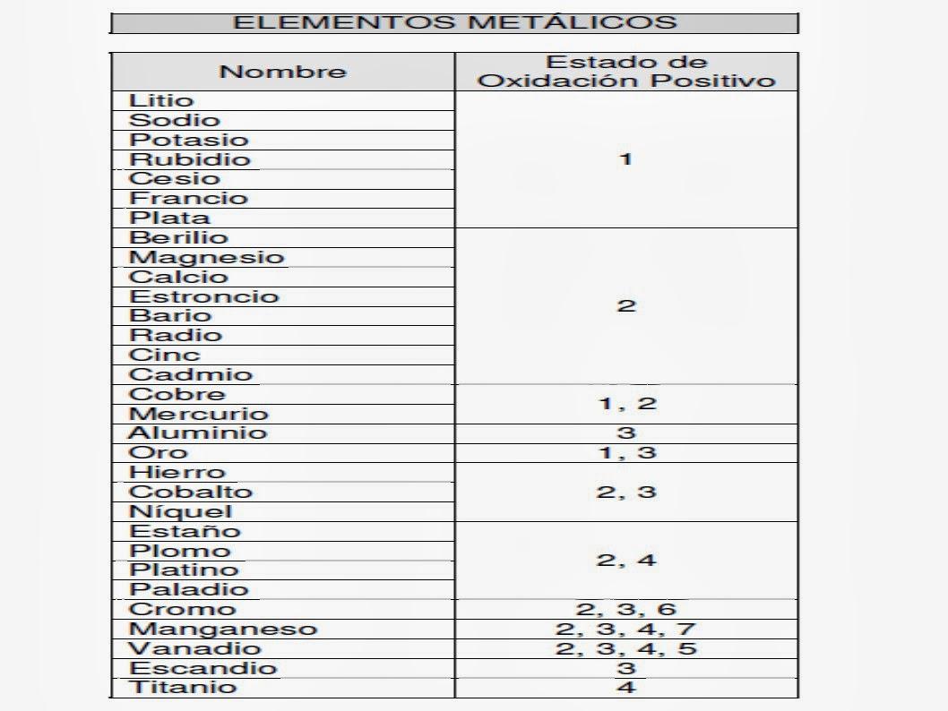 Tabla periodica titanio images periodic table and sample with full tabla periodica nombres de oxidacion images periodic table and tabla periodica valencias titanio choice image periodic urtaz Images