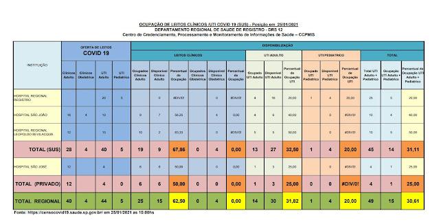 Taxa de ocupação dos leitos de UTI adulto , 32,50% para o SUS e 25% para o particular, 27 leitos vagos para o Vale do Ribeira (25/01)