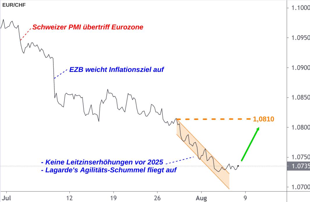 Die Talfahrt des EUR/CHF-Kurses dargestellt nach Meilensteinen