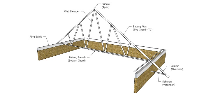 kebutuhan baja ringan untuk kuda rumus menghitung atap berbagi sharing