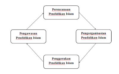 Siklus Proses Manajemen Pendidikan Islam