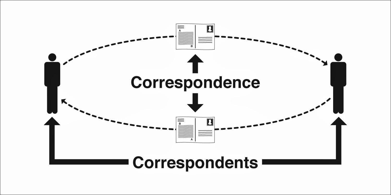 Homophones, Weakly: Correspondence & Correspondents