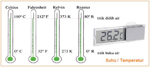 Pengertian Suhu atau Temperatur - Titik didih dan beku skala celcius, farenheit, kelvin, reamur