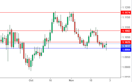 Forex Pair Support Resistance for Week 2nd to 6th Dec