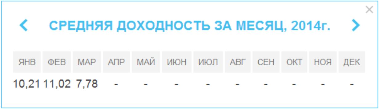 Доходность MMCIS Index TOP 20 2