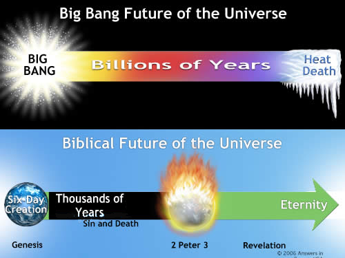 A description of the big bang which created the universe
