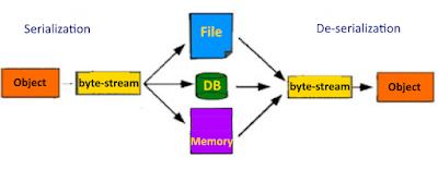 Serializtion/De-serialization in java