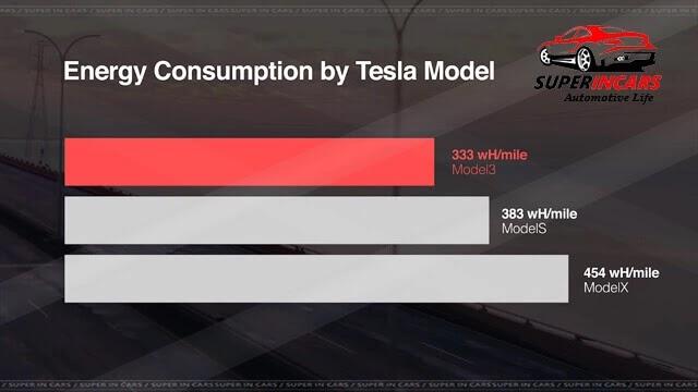 Tesla Model 3 Winter Secrets and Tips