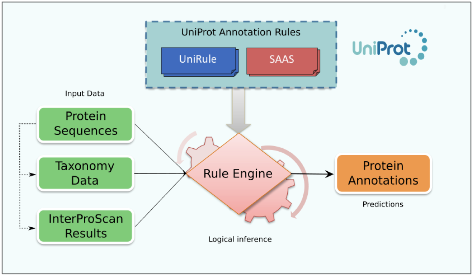 Inside UniProt: Would you like to annotate function with UniProt's