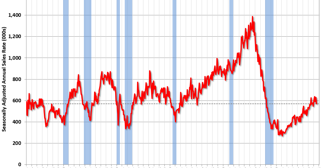 New Home Sales decrease to 571,000 Annual Rate in July