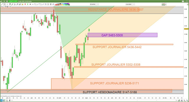 Analyse chartiste du CAC40. 05/09/19 fourchette andrews