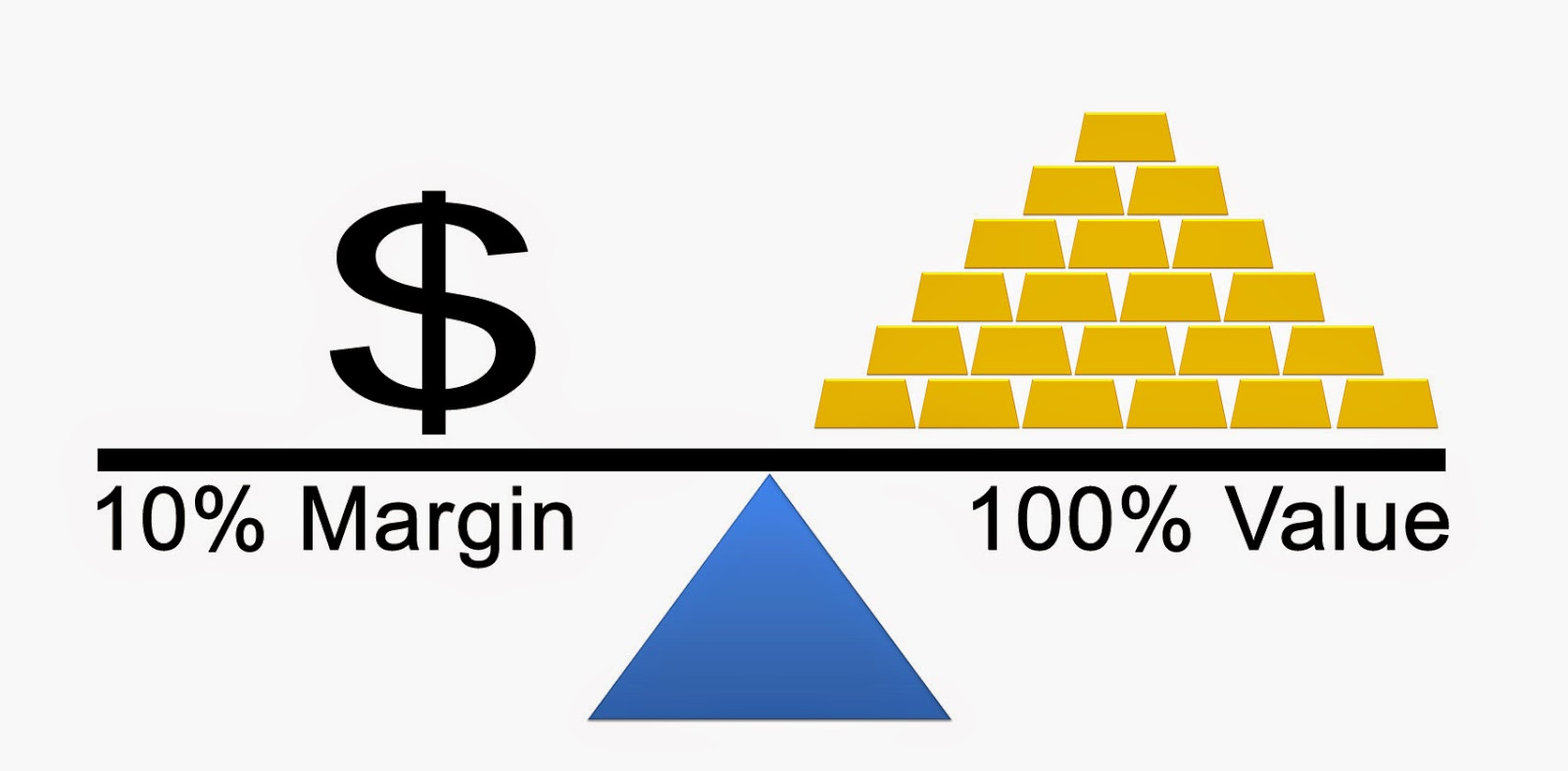 Gft forex margin requirements