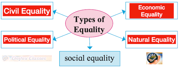 Chapter 3 - Equality and Justice Balbharati solutions for Political Science 11th Standard Maharashtra State Board