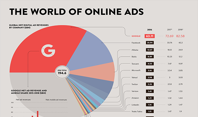 The world of online ads
