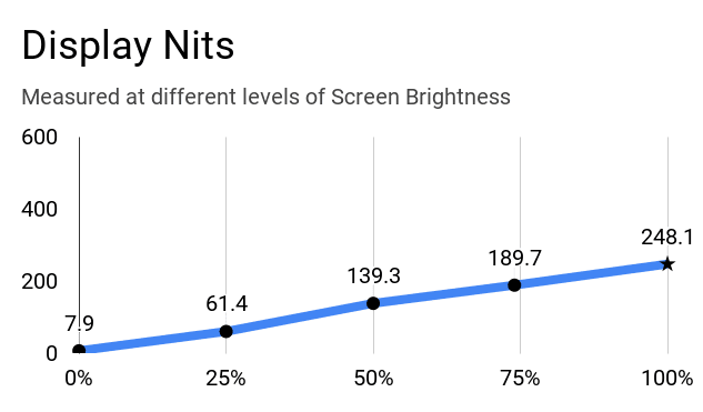 Display nits of Lenovo IdeaPad Slim 3 laptop at different levels of screen brightness.