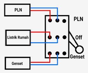 cara+menyambung+genset+ke+listrik+rumah