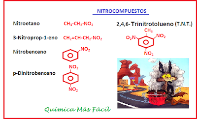 Algunos ejemplos de nitrocompuestos estructura química y nombre: nitroetano, 3-nitroporop-1-eno, nitrobenceno, p-dinitrobenceno, 2,4,6-trinitrotolueno o TNT. Se observa una imagen de unos dibujos populares del coyote y el correcaminos con una bomba de TNT