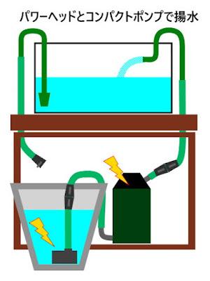 パワーヘッドと水中ポンプ同時稼働で、排水ドレーンから水槽へ給水してみる