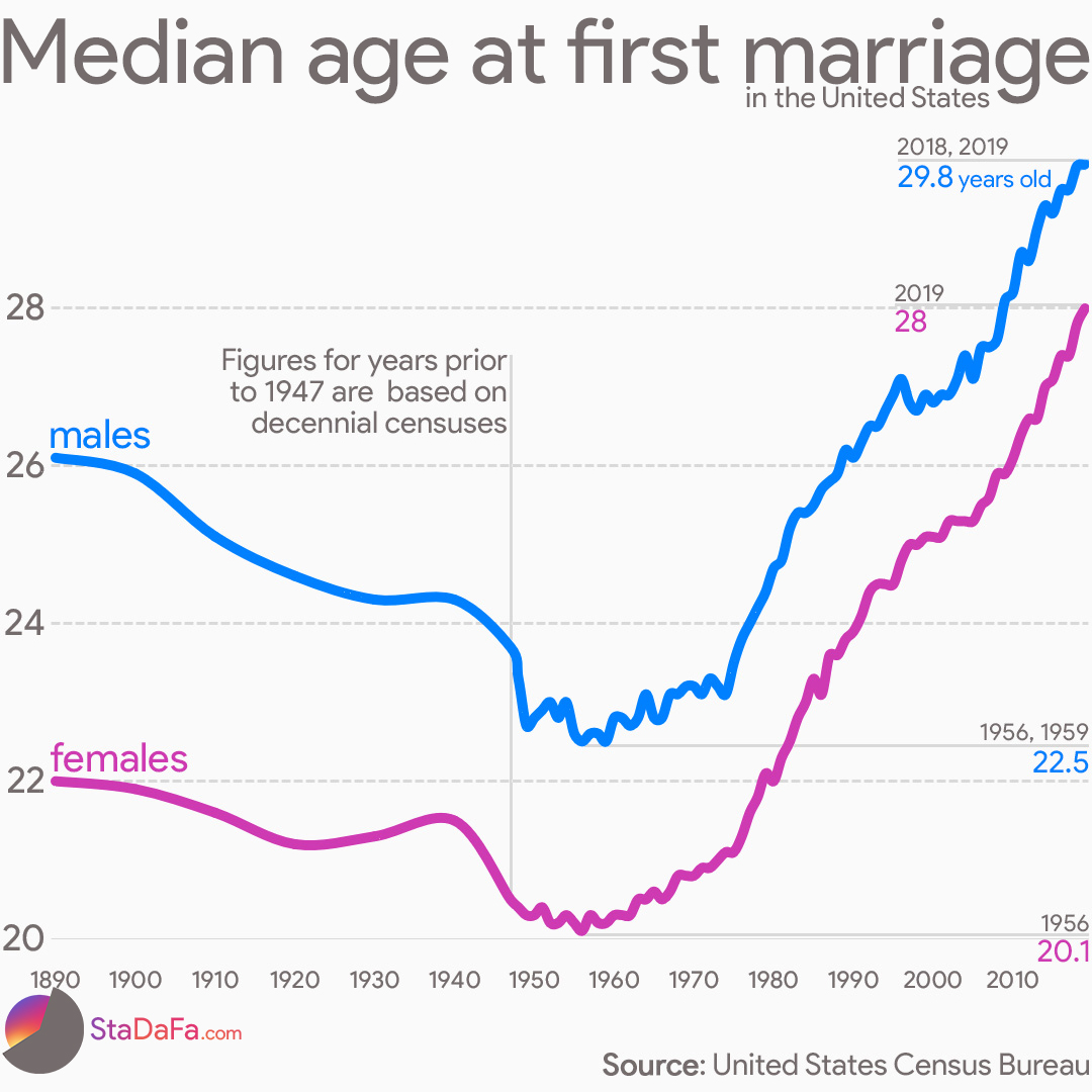Median age at first marriage in the United States