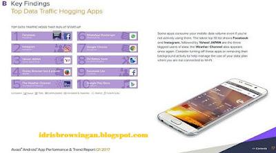 Aplikasi Penyedot Kuota Internet startup Avast