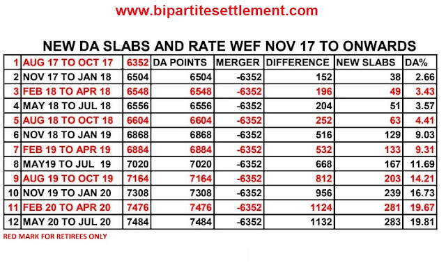 DA rates 11th BPS