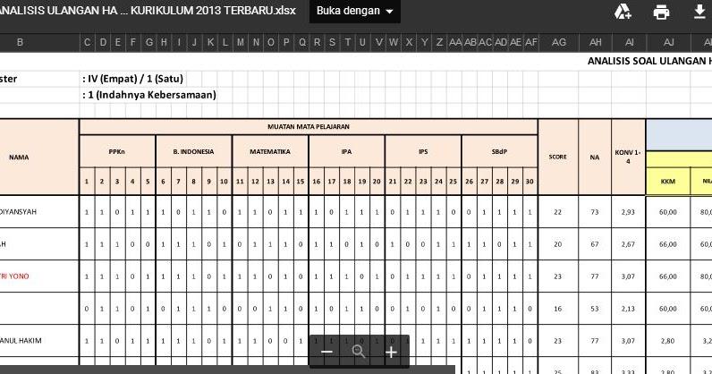 Analisis Hasil Ulangan Harian Kurikulum 2013 Sd Format