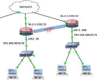 IP Address pada EoIP Inteface