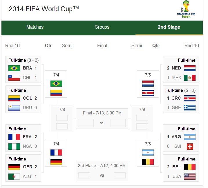 World Cup Quarter Finalists