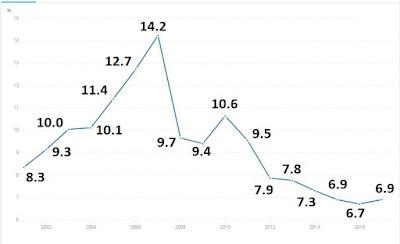Çin büyüme rakamları