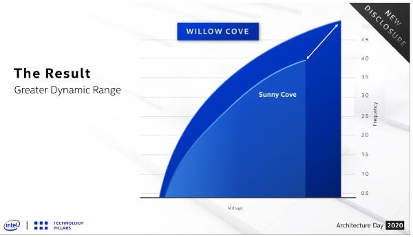 Intel details Tiger Lake architecture improvements