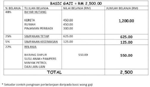Cara Pengurusan Gaji Fresh Graduate RM2,500 Agar Mencukupi