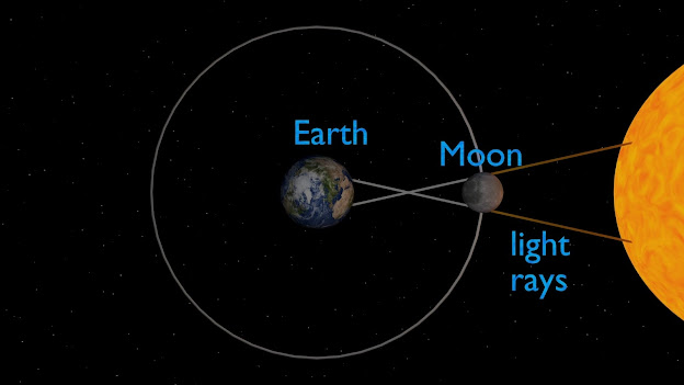 After nine years, once again the solar eclipse has started on the biggest day of the year i.e. June 21