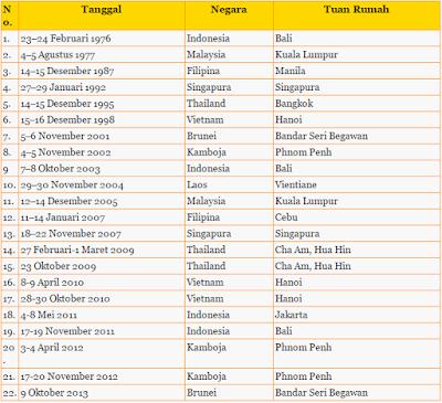 daftar KKT ASEAN