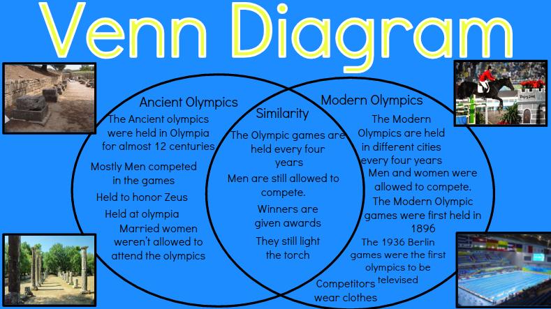 Angari   Venn Diagram