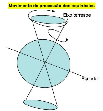 Movimento de precessão dos equinócios