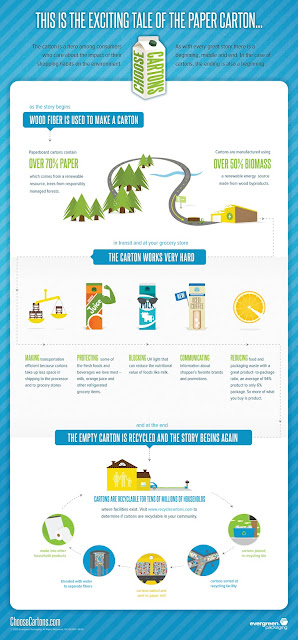 how paper cartons are recycled