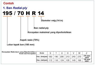 Kode ukuran ban radial Fly