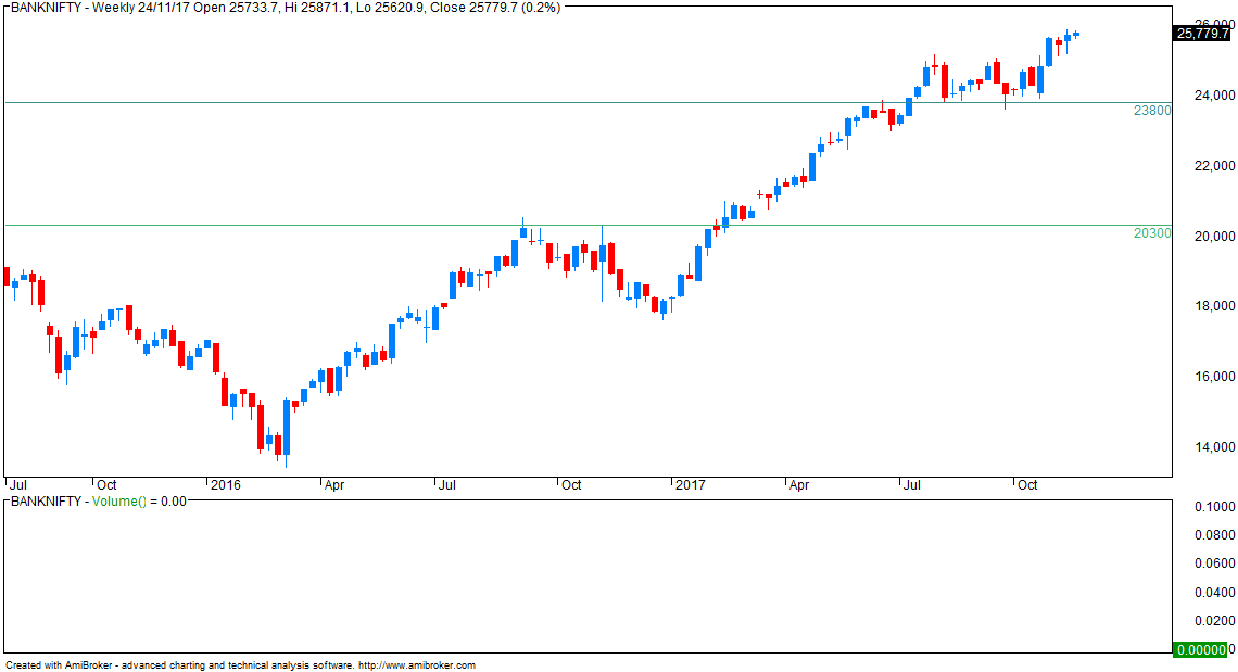 VFMDirect.in: NIFTY + BANKNIFTY weekly charts