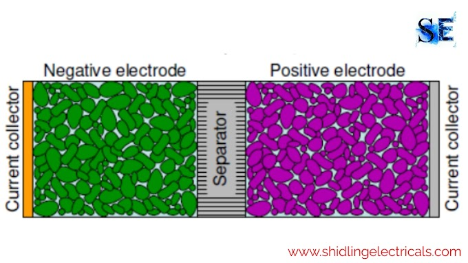 lithium ion battery Working, Advantages, Disadvantages, Materials Used, Comparison, Application