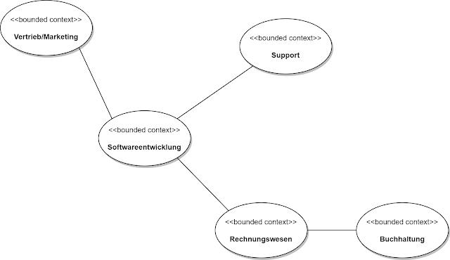 Kontextbetrachtung am Beispiel Softwareentwicklung