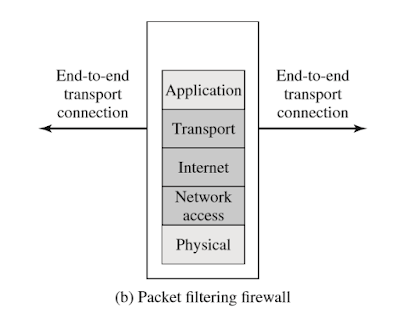 Contoh Makalah Firewalls and Intrusion Prevention Systems 2