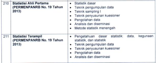 kisi kisi materi skb Statistisi Ahli Pertama Terampil formasi cpns tahun 2021 tomatalikuang.com