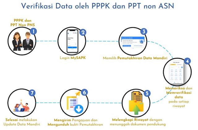 PPPK dan PPT non ASN dapat memutakhirkan data