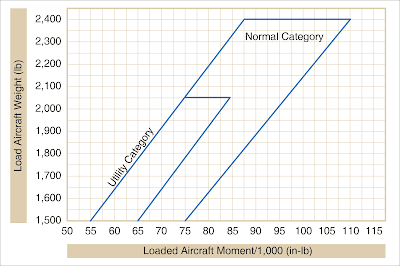 Aircraft weighing
