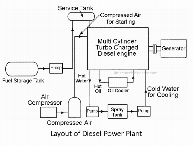 Mechanical Technology: Diesel Power Plant