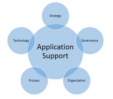 Systems Business Value Of Application Support