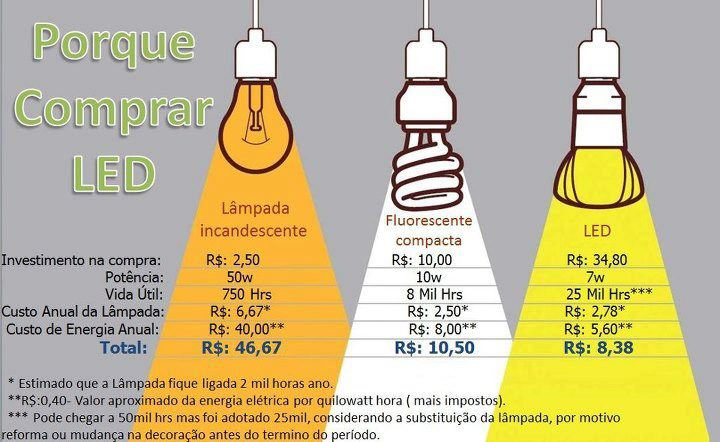 Planeta sustent vel porque usar lampada de led dicas for Lampada led 50 watt
