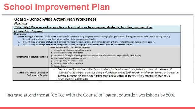 SMART goals are derived from your School Improvement plan with and example goal of increasing attendance at a parent education workshop.
